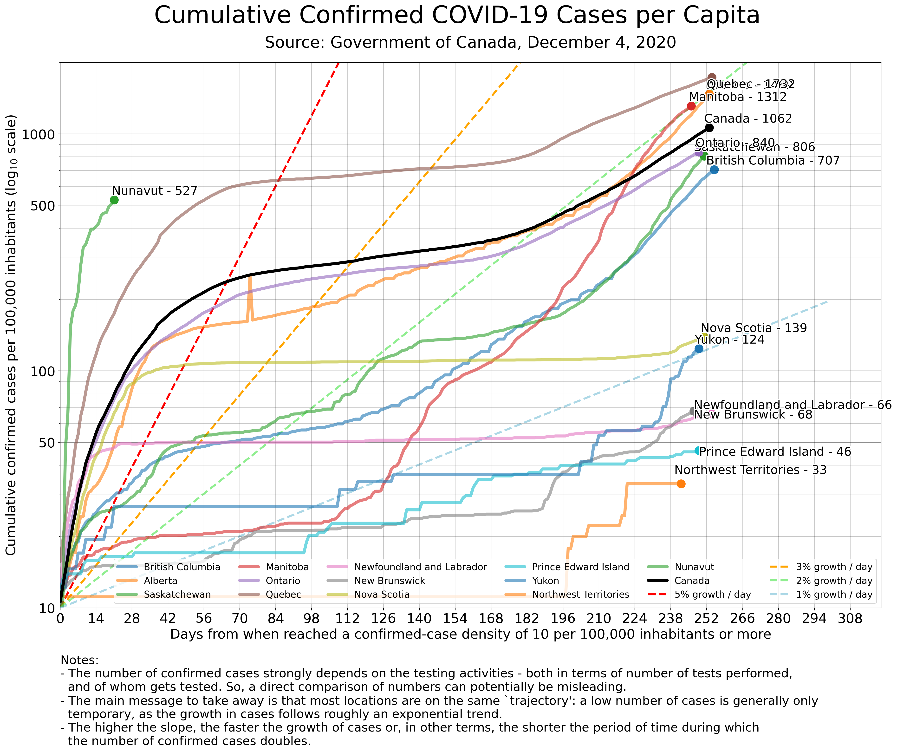 Covid 19 Cases In Canada