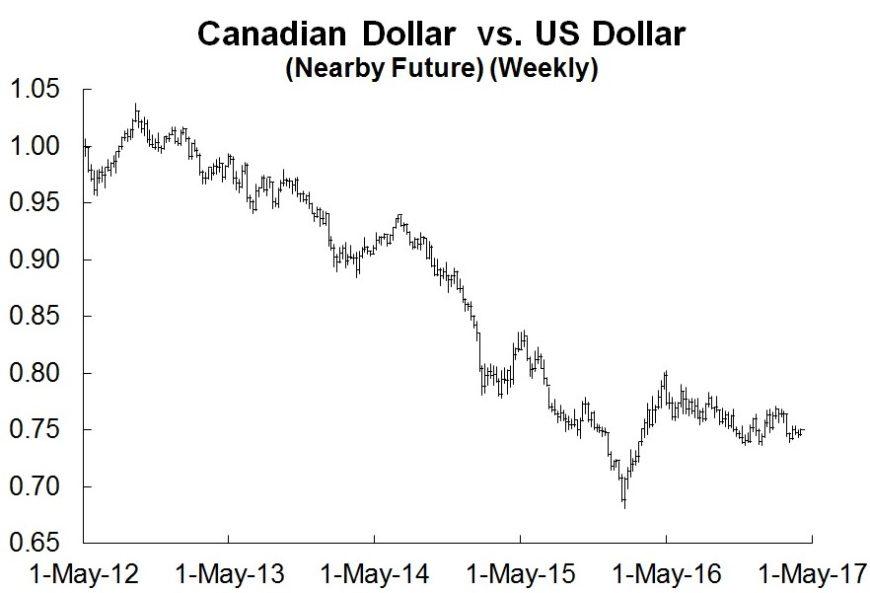 Weekly Canadian dollar future