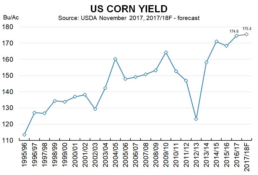 US Corn Yield