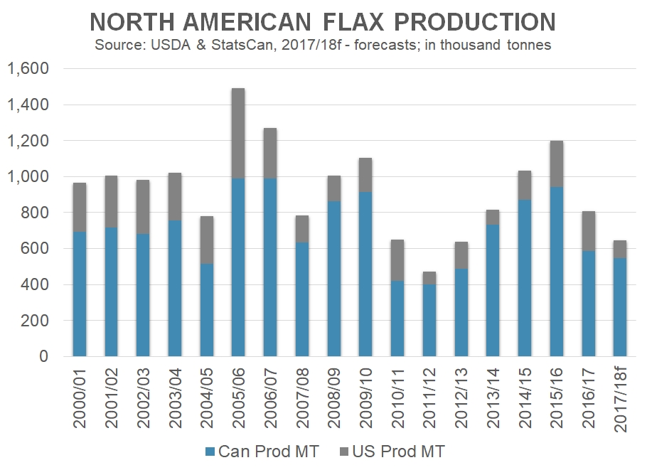N America Flax Production