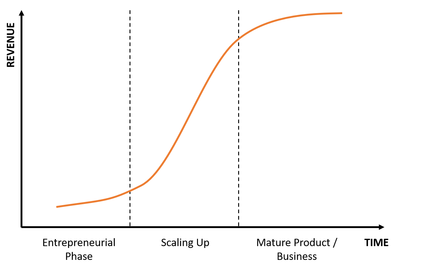 "Text Box: The best investment opportunities in innovations come forth during the late entrepreneurial phase and early in the ""scaling up"" phase. (Note: Graph is shown to express concept of business growth from initial entrepreneurial phase through to levelling off phase; not specific data.)"